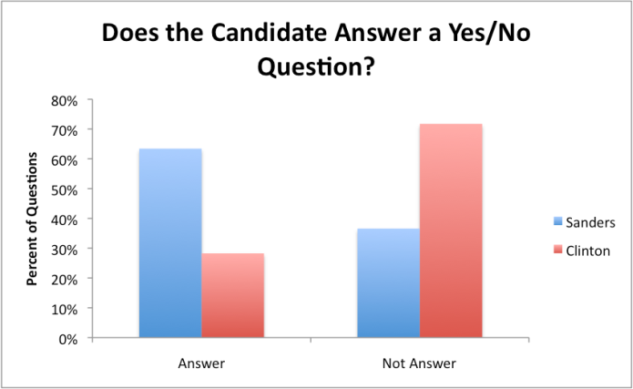 Bernie Sanders answers yes/no questions at a much higher rate than Hillary Clinton